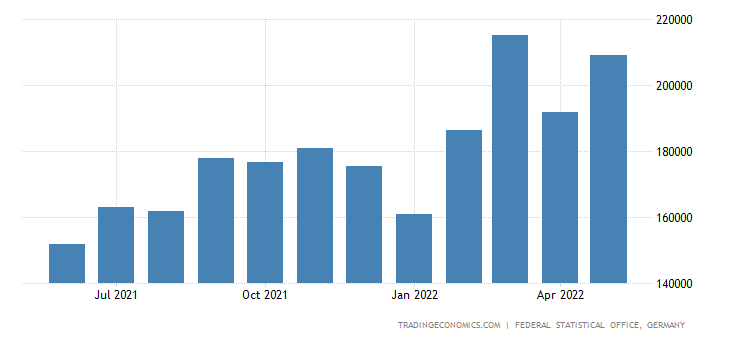 Germany Exports to Latvia