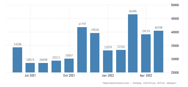 Germany Exports to Lebanon