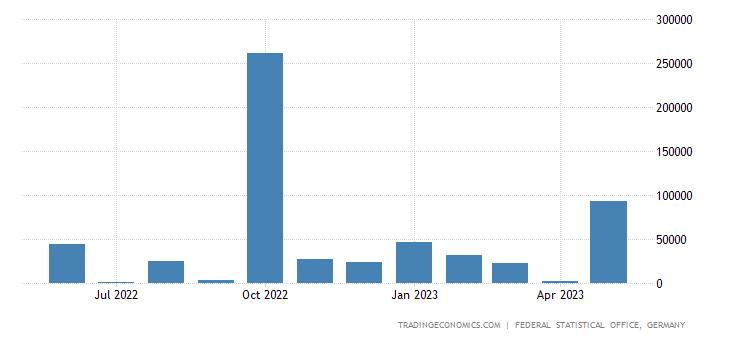 Germany Exports to Liberia