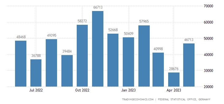 Germany Exports to Libya