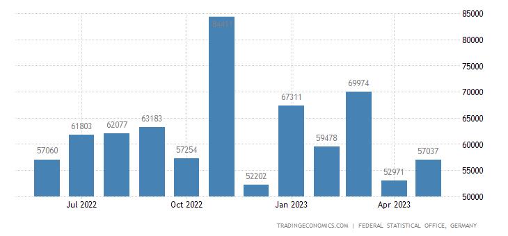 Germany Exports to Lichtenstein
