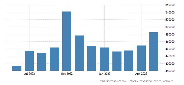 Germany Exports to Lithunia