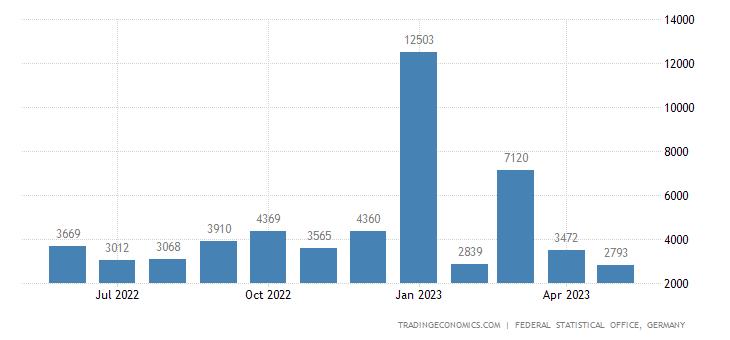 Germany Exports to Madagascar