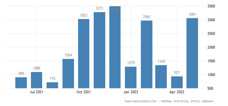 Germany Exports to Malawi