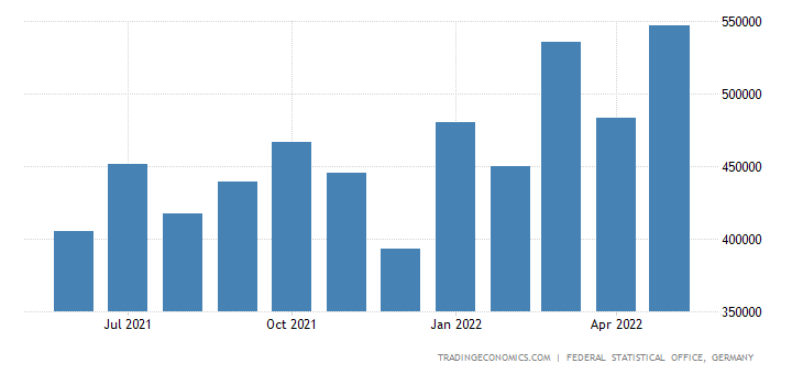 Germany Exports to Malaysia
