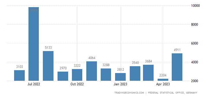 Germany Exports to Maldives