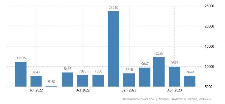 Germany Exports to Mali