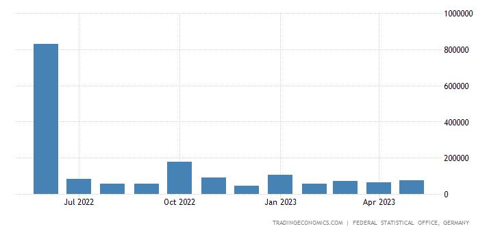 Germany Exports to Malta
