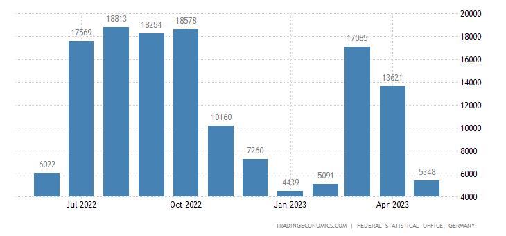 Germany Exports to Mauritania
