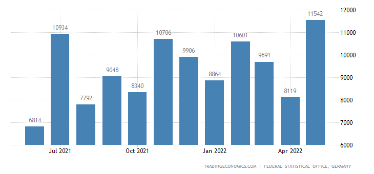 Germany Exports to Mauritius