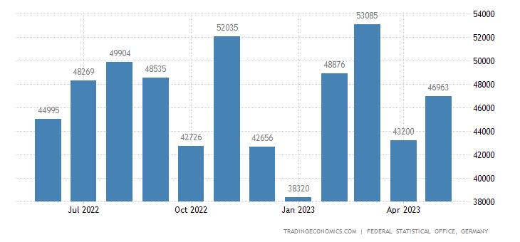 Germany Exports to Moldova