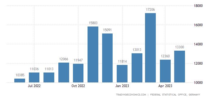 Germany Exports to Montenegro