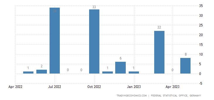 Germany Exports to Montserrat