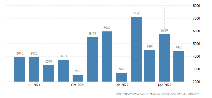 Germany Exports to Mozambique