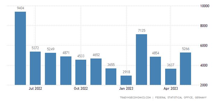 Germany Exports to Myanmar