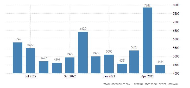 Germany Exports to Namibia