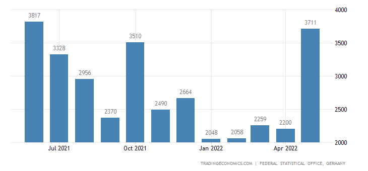 Germany Exports to Nepal