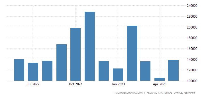 Germany Exports to New Zealand