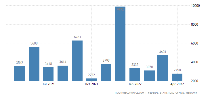 Germany Exports to Nicaragua