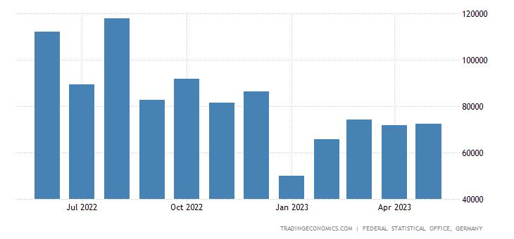 Germany Exports to Nigeria