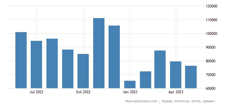 Germany Exports to Pakistan