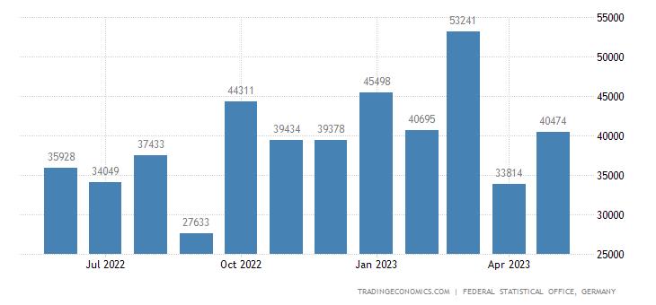 Germany Exports to Panama