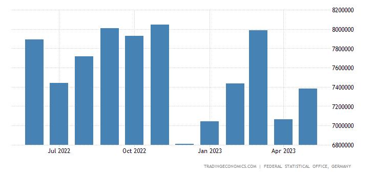 Germany Exports to Poland