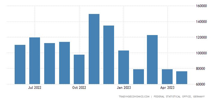 Germany Exports to Qatar