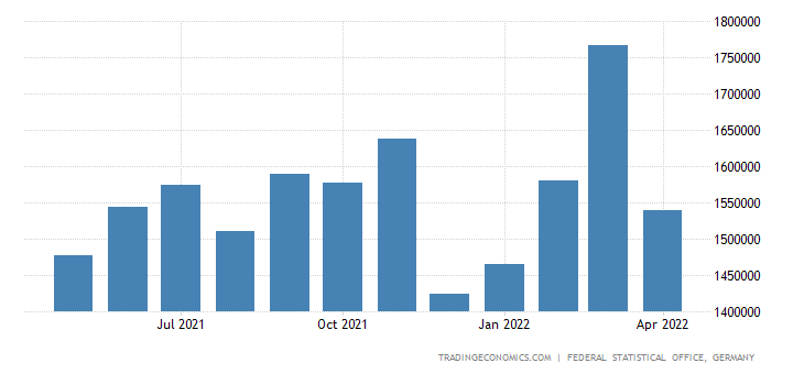 Germany Exports to Romania