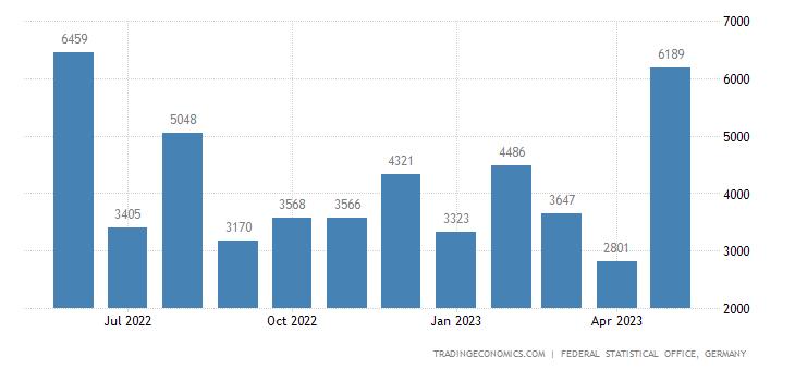 Germany Exports to Rwanda