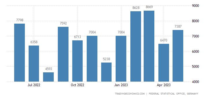Germany Exports to San Marino
