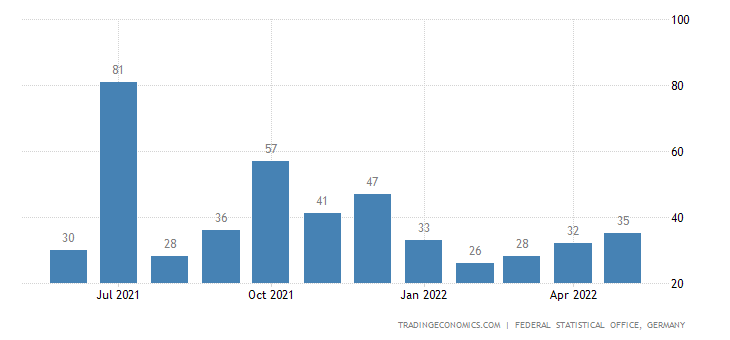 Germany Exports to Sao Tome and Principe