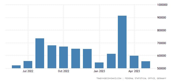 Germany Exports to Saudi Arabia