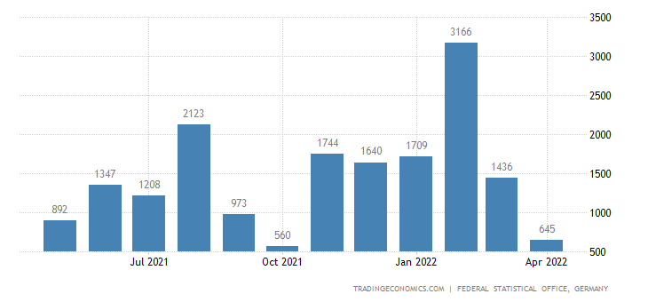 Germany Exports to Seychelles