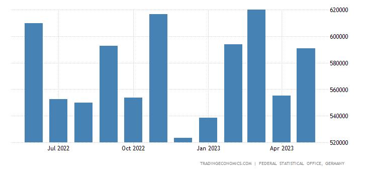Germany Exports to Slovenia