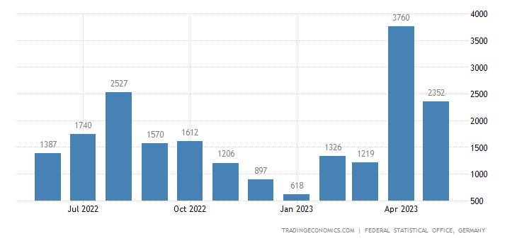 Germany Exports to Somalia