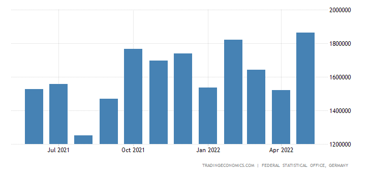 Germany Exports to South Korea