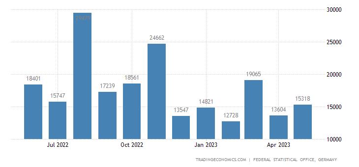 Germany Exports to Sri Lanka