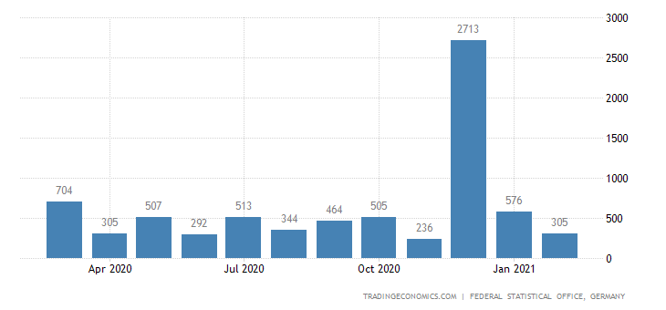 Germany Exports to Swaziland