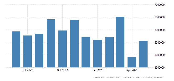 Germany Exports to Switzerland