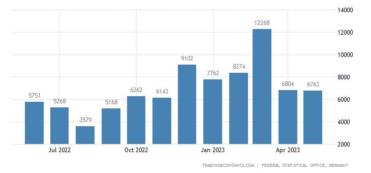 Germany Exports to Tajikistan