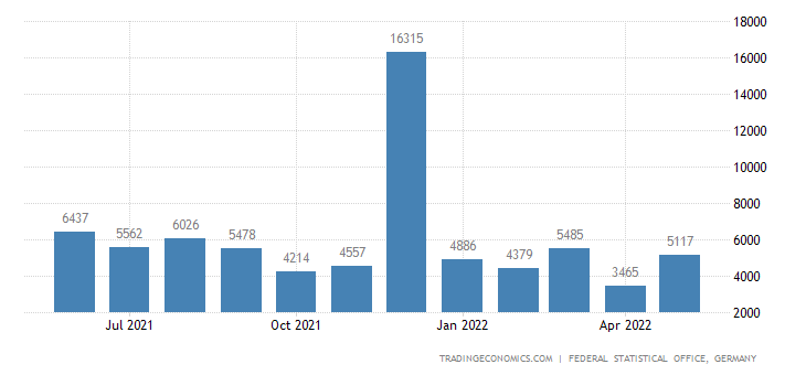 Germany Exports to Togo