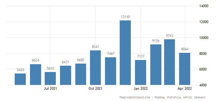 Germany Exports to Trinidad and Tobago