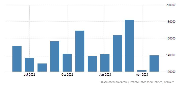 Germany Exports to Tunisia