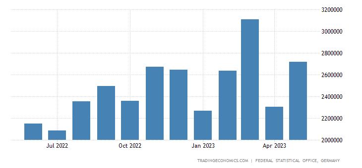 Germany Exports to Turkey