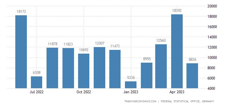 Germany Exports to Uganda