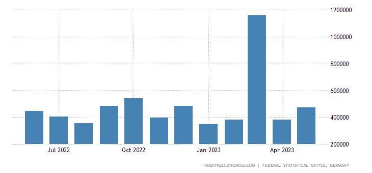 Germany Exports to Ukraine