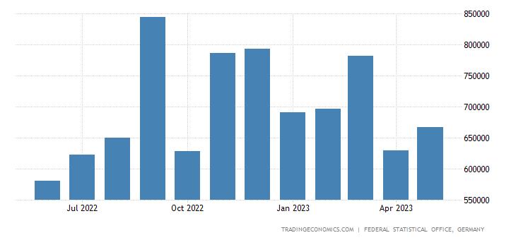 Germany Exports to United Arab Emirates