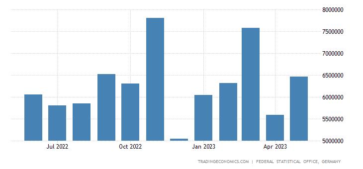 Germany Exports to United Kingdom