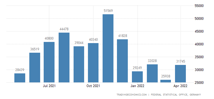 Germany Exports to Uruguay